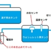 水漏れの応急処置